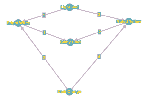 Directed Graph on Example Input